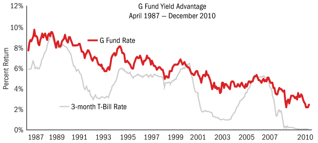 TSP G Fund interest rate history