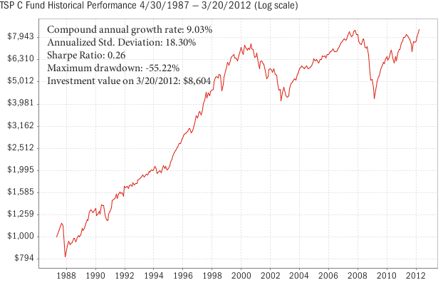 TSP C Fund Performance 2012