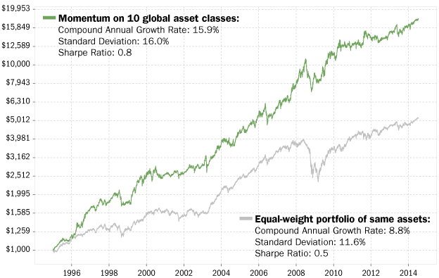 Momentum on global asset classes