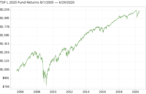 TSP L 2020 Fund returns