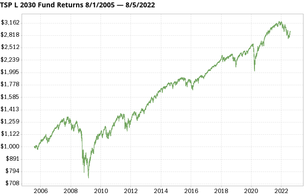 TSP L 2030 Fund returns