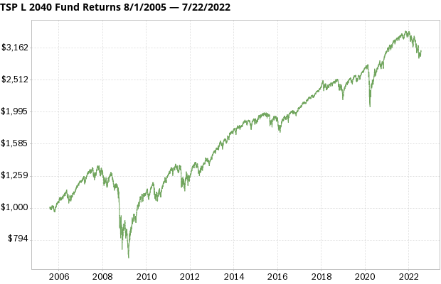 TSP L 2040 Fund returns