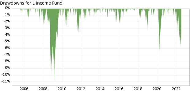 TSP L Income Fund historical drawdowns