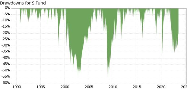 Dow Jones U.S. Completion Total Stock Market Index News